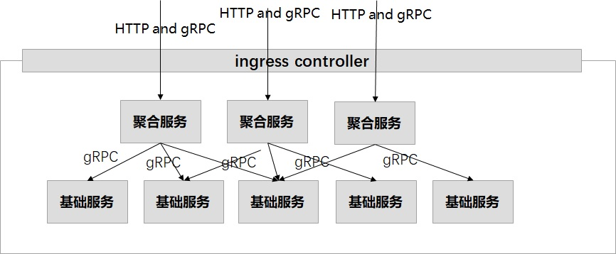 grpc-services-in-k8s