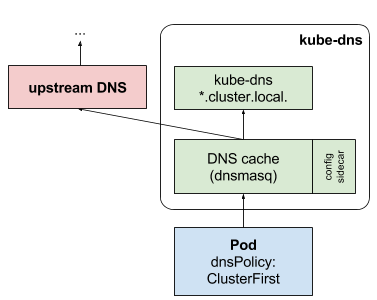 k8s-kube-dns.png