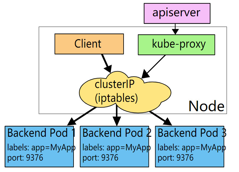 kube-proxy-iptables